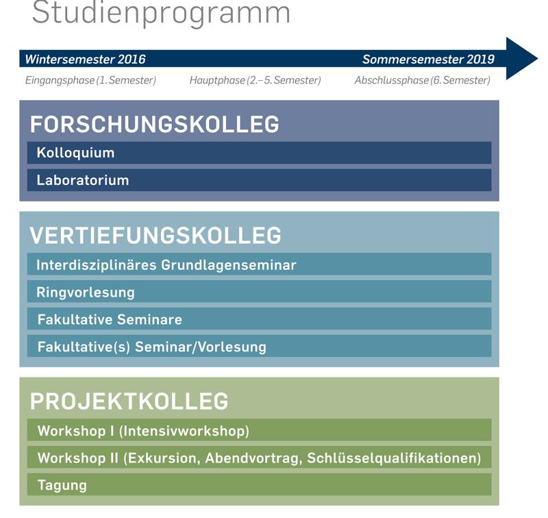 studienprogramm